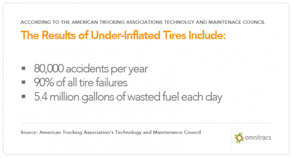 tire management underinflated tire stats
