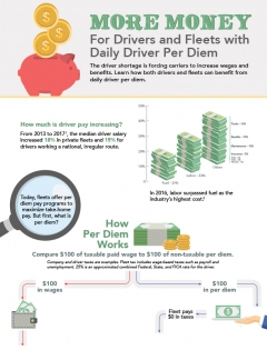 thumbnail image for per diem manager infographic